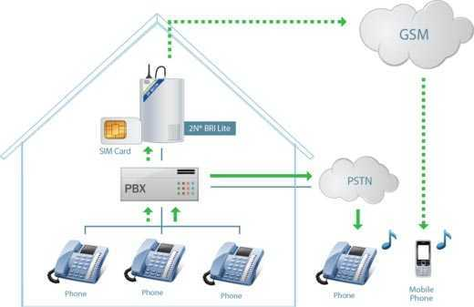 2n-gateway-to-pbx
